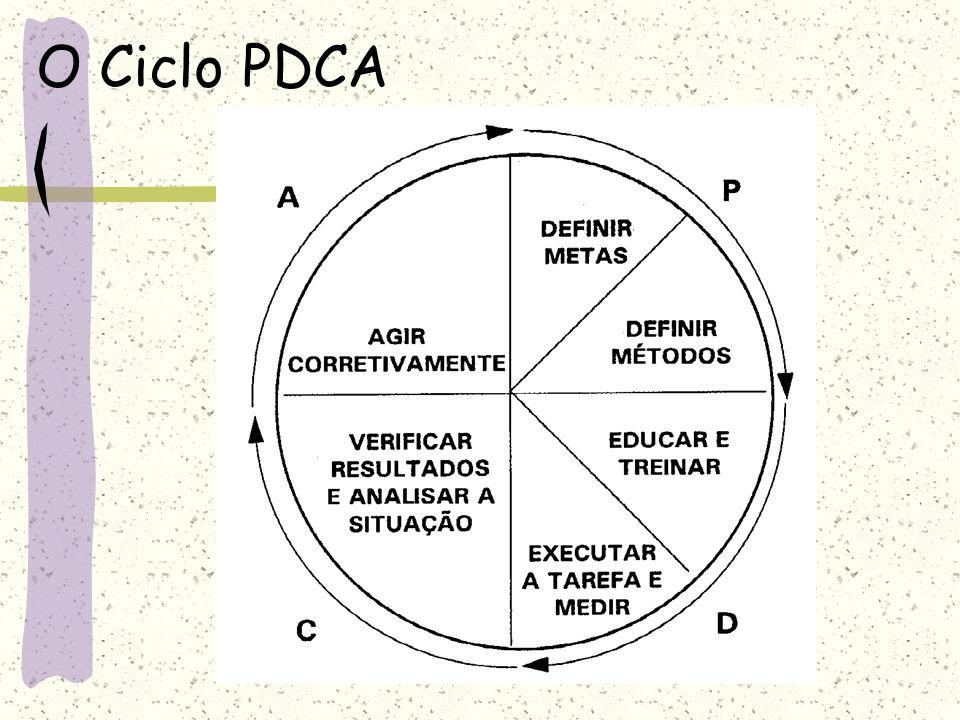O Ciclo PDCA