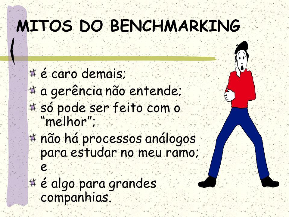 MITOS DO BENCHMARKING é caro demais; a gerência não entende;