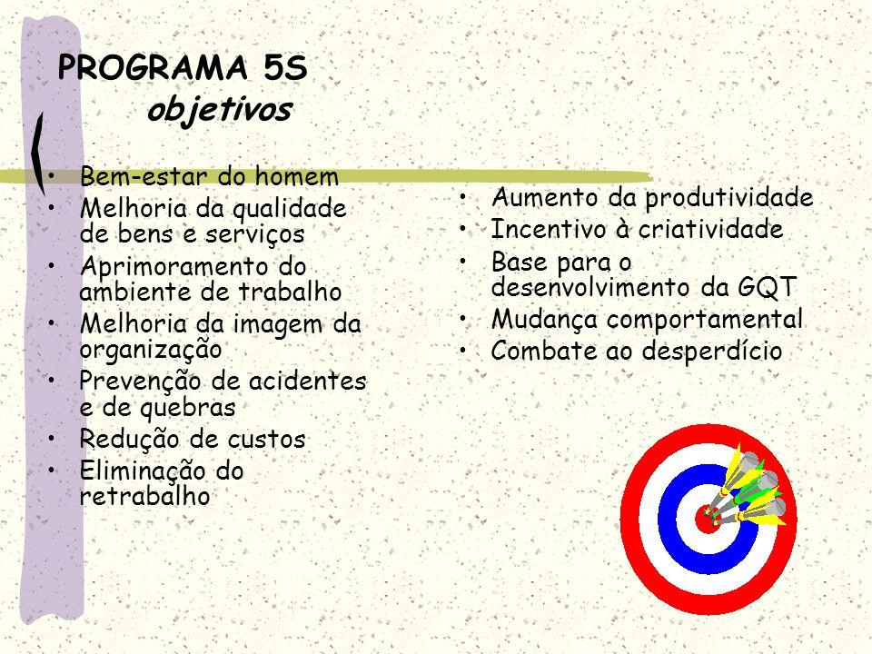 PROGRAMA 5S objetivos Bem-estar do homem