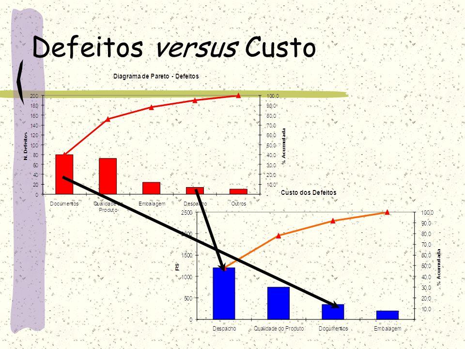 Defeitos versus Custo