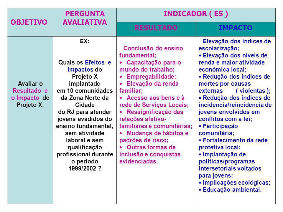 OBJETIVO PERGUNTA AVALIATIVA INDICADOR ( ES ) RESULTADO IMPACTO