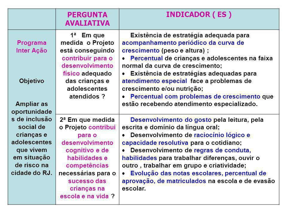 PERGUNTA AVALIATIVA INDICADOR ( ES )