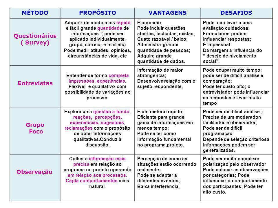 MÉTODO PROPÓSITO VANTAGENS DESAFIOS Questionários ( Survey)