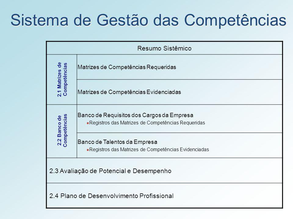 2.1 Matrizes de Competências