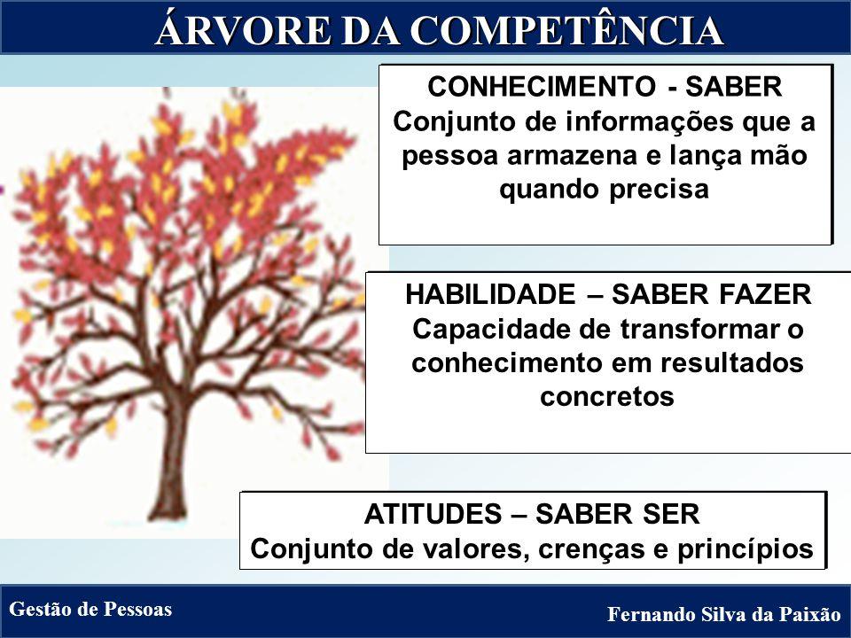 ÁRVORE DA COMPETÊNCIA CONHECIMENTO - SABER