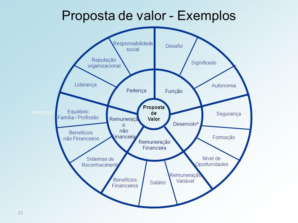Proposta de valor - Exemplos