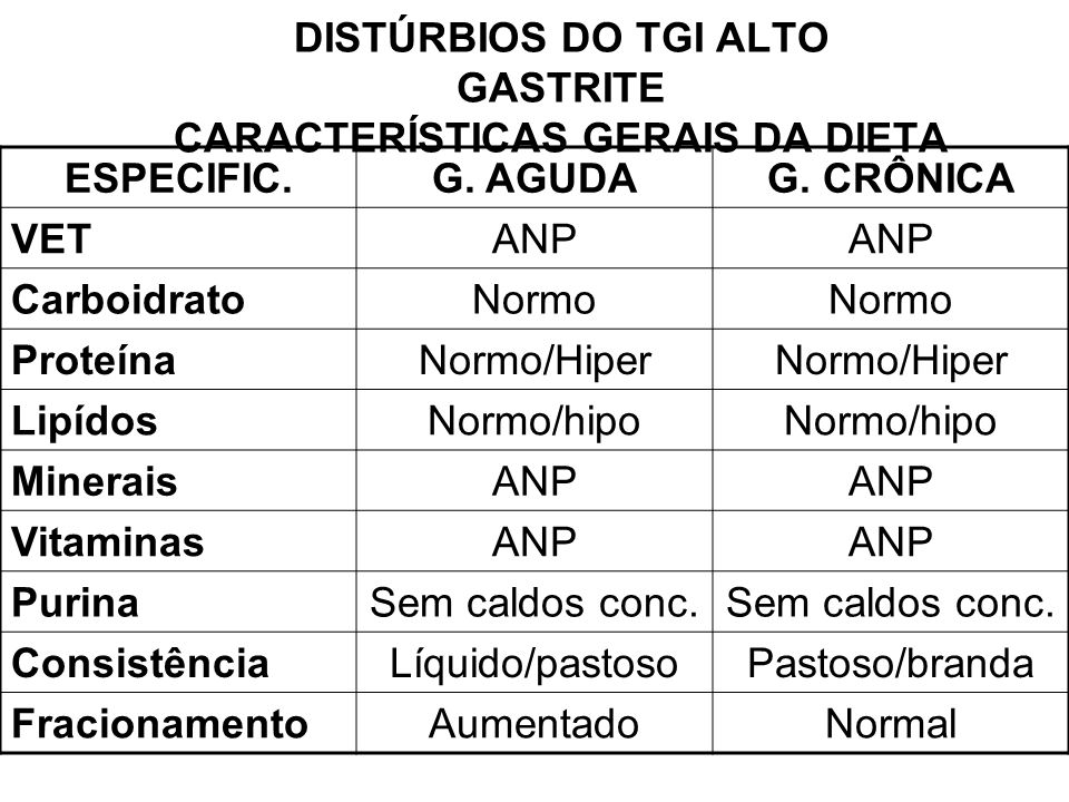DISTÚRBIOS DO TGI ALTO GASTRITE CARACTERÍSTICAS GERAIS DA DIETA