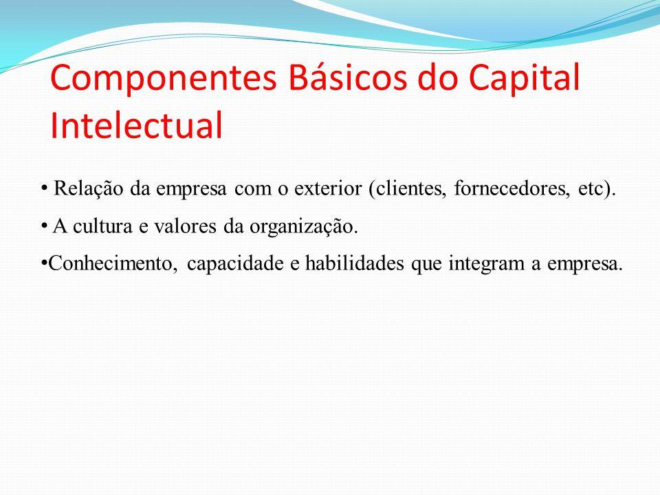 Componentes Básicos do Capital Intelectual