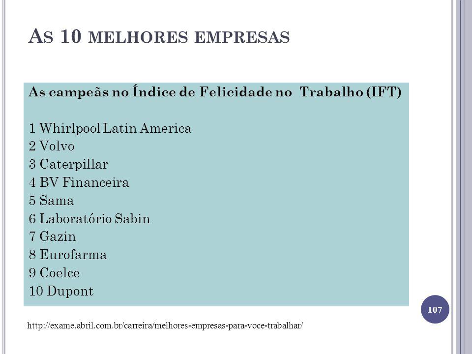 As 10 melhores empresas As campeãs no Índice de Felicidade no Trabalho (IFT) 1 Whirlpool Latin America.