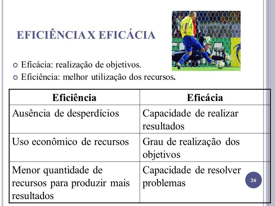 EFICIÊNCIA X EFICÁCIA Eficiência Eficácia Ausência de desperdícios