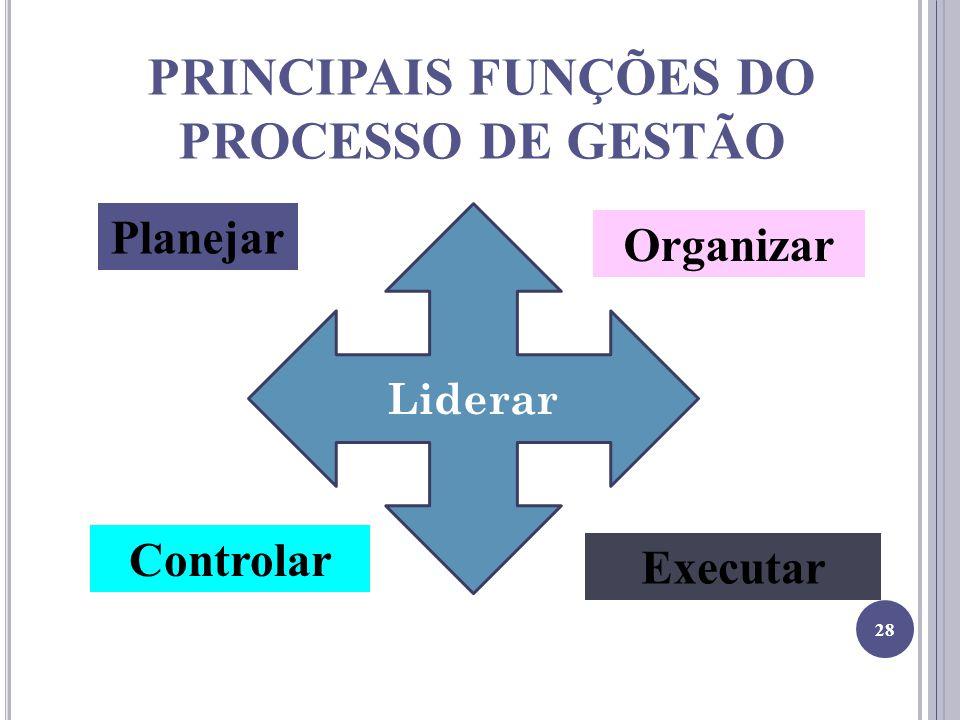 PRINCIPAIS FUNÇÕES DO PROCESSO DE GESTÃO
