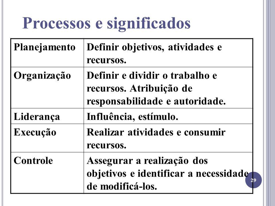Processos e significados