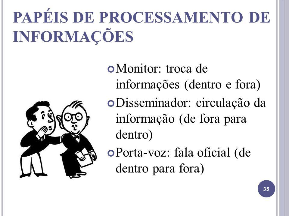 PAPÉIS DE PROCESSAMENTO DE INFORMAÇÕES