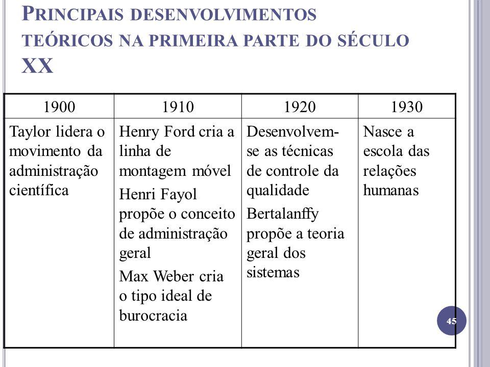 Principais desenvolvimentos teóricos na primeira parte do século XX