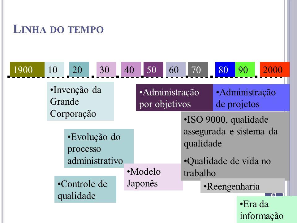 Linha do tempo 1900. 10. 20. 30. 40. 50. 60. 70. 80. 90. 2000. Invenção da Grande Corporação.