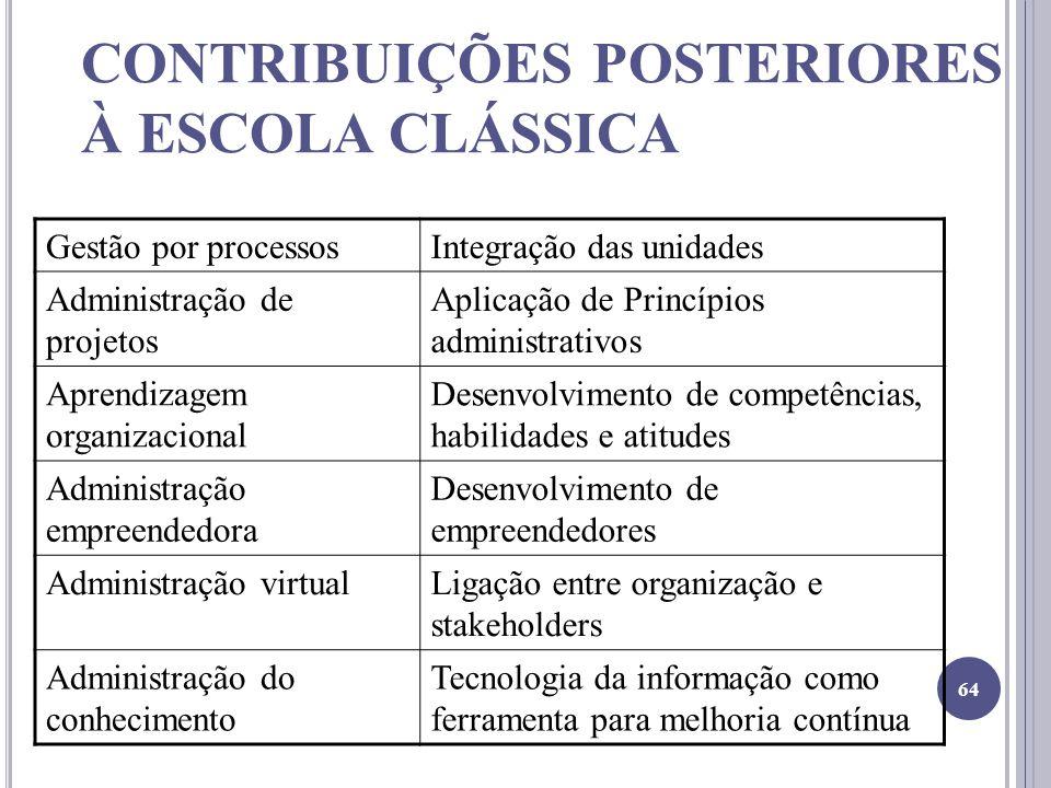 CONTRIBUIÇÕES POSTERIORES À ESCOLA CLÁSSICA