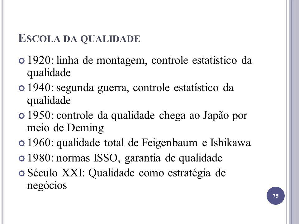 Escola da qualidade 1920: linha de montagem, controle estatístico da qualidade. 1940: segunda guerra, controle estatístico da qualidade.