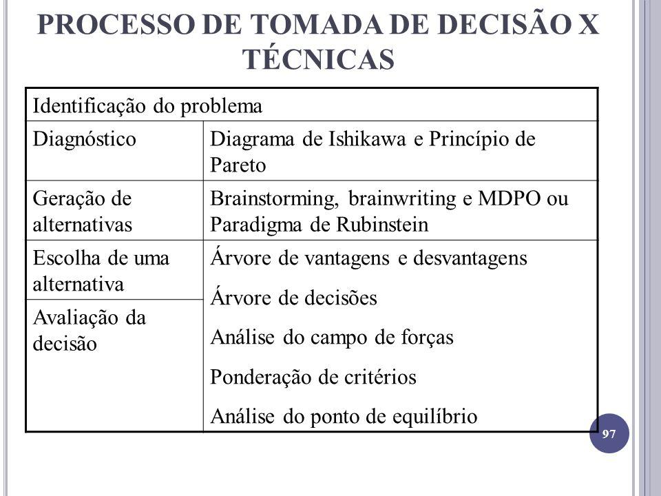 PROCESSO DE TOMADA DE DECISÃO X TÉCNICAS