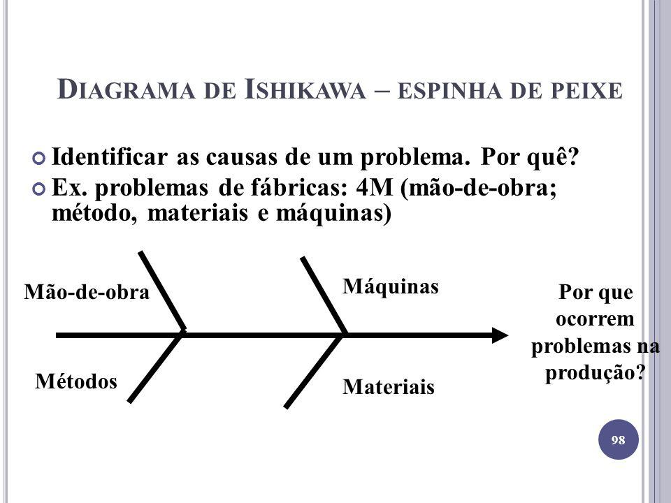 Diagrama de Ishikawa – espinha de peixe