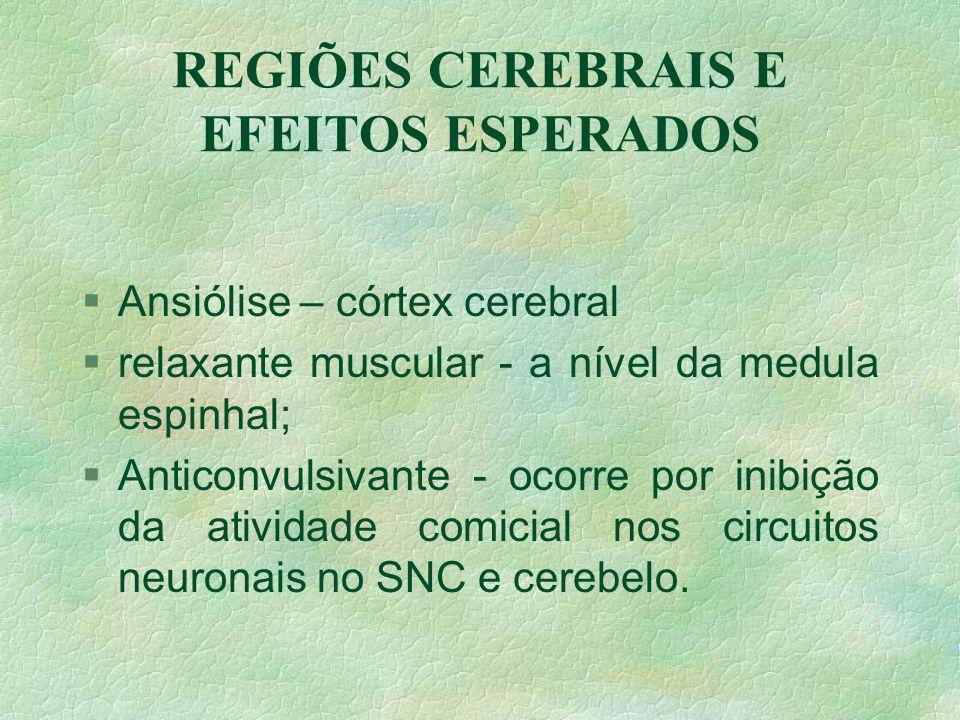 REGIÕES CEREBRAIS E EFEITOS ESPERADOS