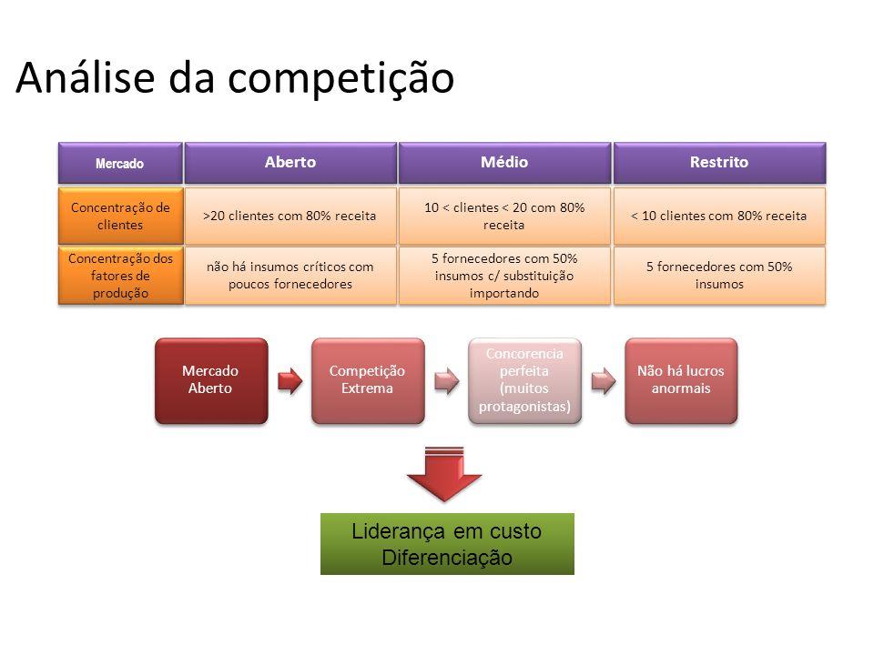 Análise da competição Liderança em custo Diferenciação Aberto Médio