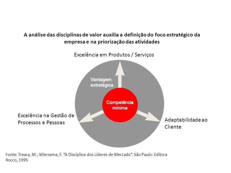 A análise das disciplinas de valor auxilia a definição do foco estratégico da empresa e na priorização das atividades