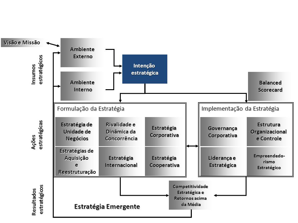 Estratégia Emergente Formulação da Estratégia