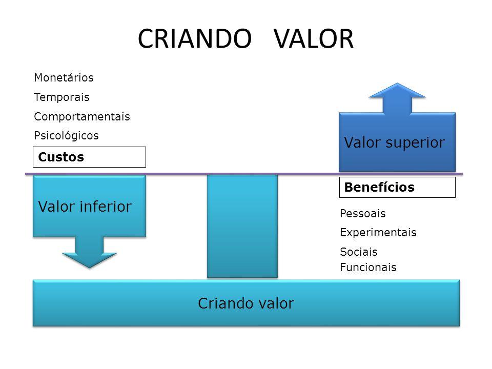 CRIANDO VALOR Criando valor Valor superior Valor inferior
