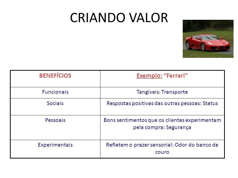 CRIANDO VALOR Criando valor BENEFÍCIOS Exemplo: Ferrari Funcionais