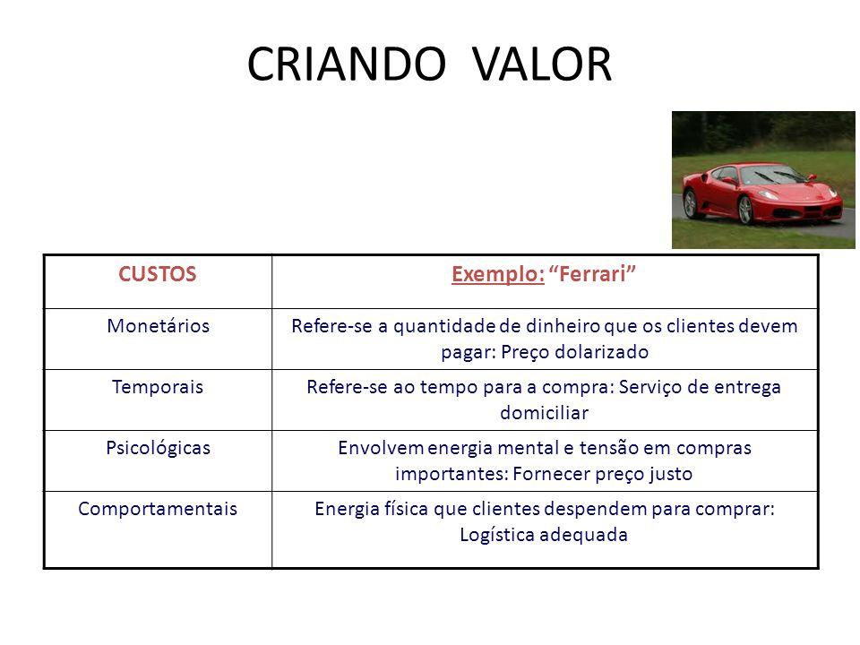 CRIANDO VALOR Criando valor CUSTOS Exemplo: Ferrari Monetários
