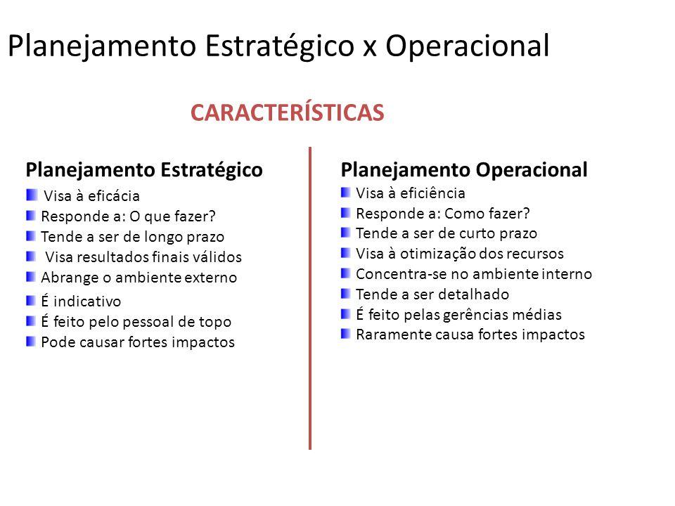 Planejamento Estratégico x Operacional