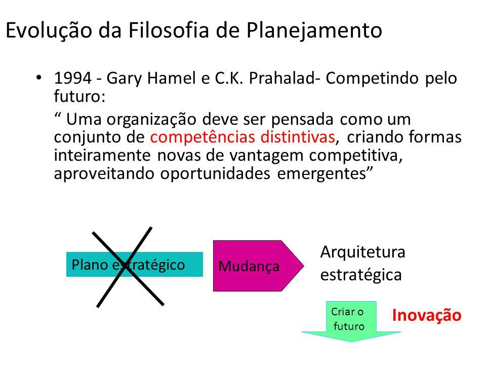 Evolução da Filosofia de Planejamento