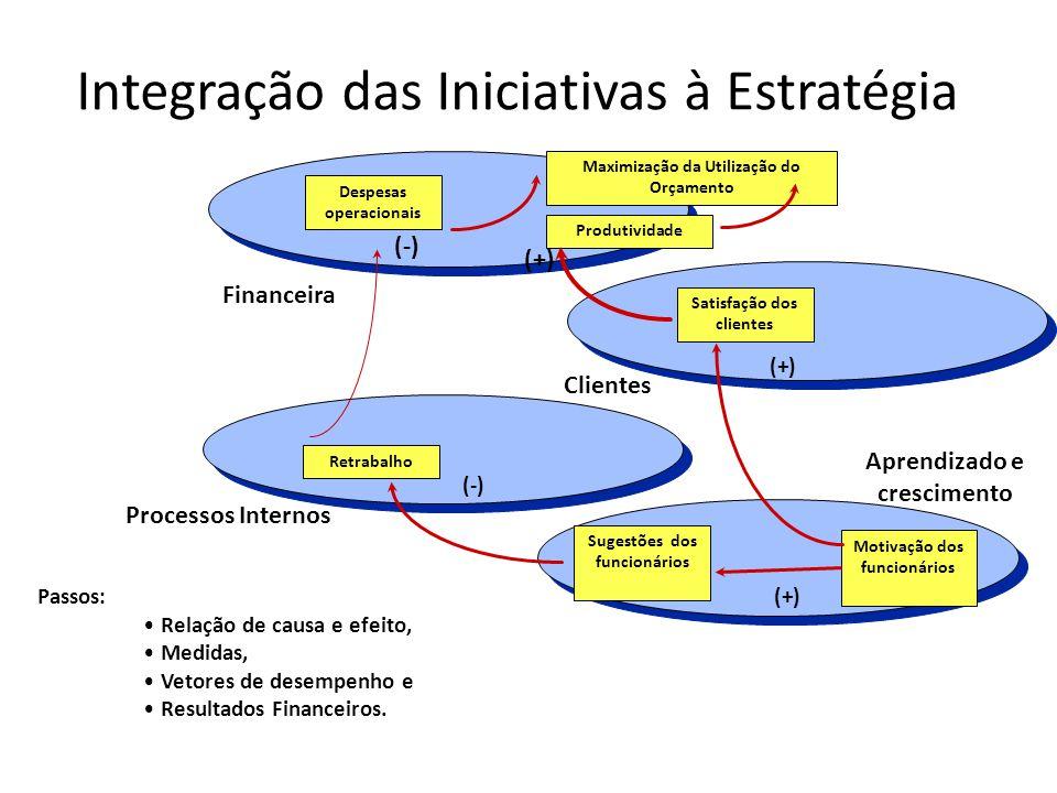 Integração das Iniciativas à Estratégia