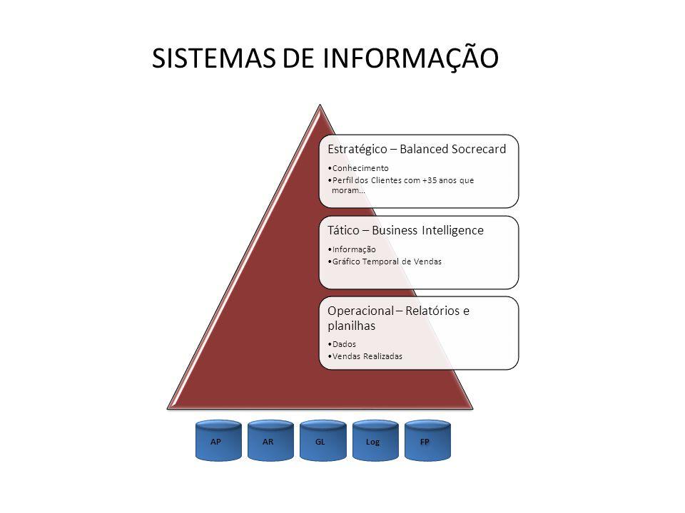 SSSSSSSSSSSS SISTEMAS DE INFORMAÇÃO Estratégico – Balanced Socrecard
