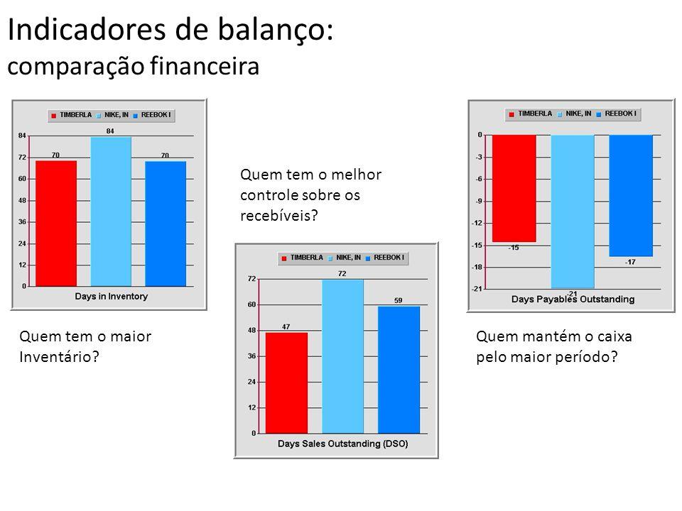 Indicadores de balanço: comparação financeira