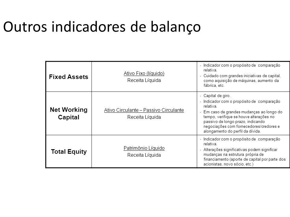 Outros indicadores de balanço