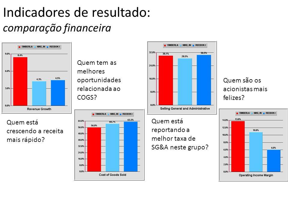Indicadores de resultado: comparação financeira