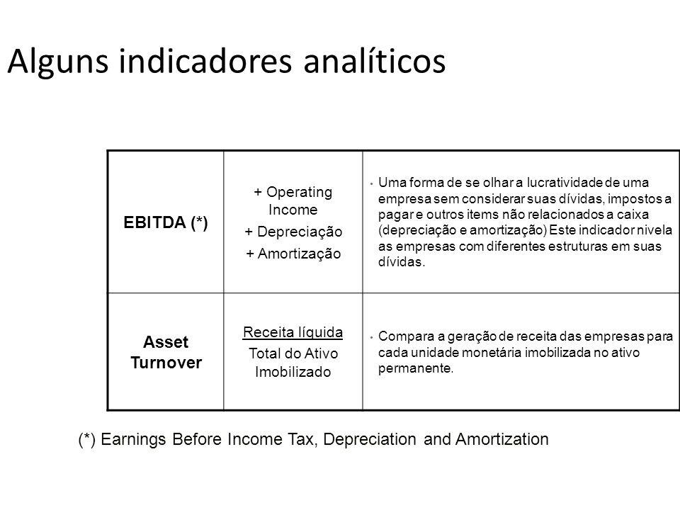 Alguns indicadores analíticos