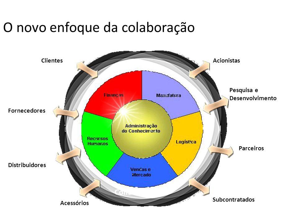 O novo enfoque da colaboração