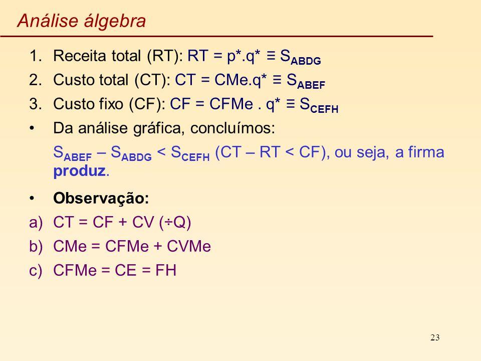 Análise álgebra Receita total (RT): RT = p*.q* ≡ SABDG