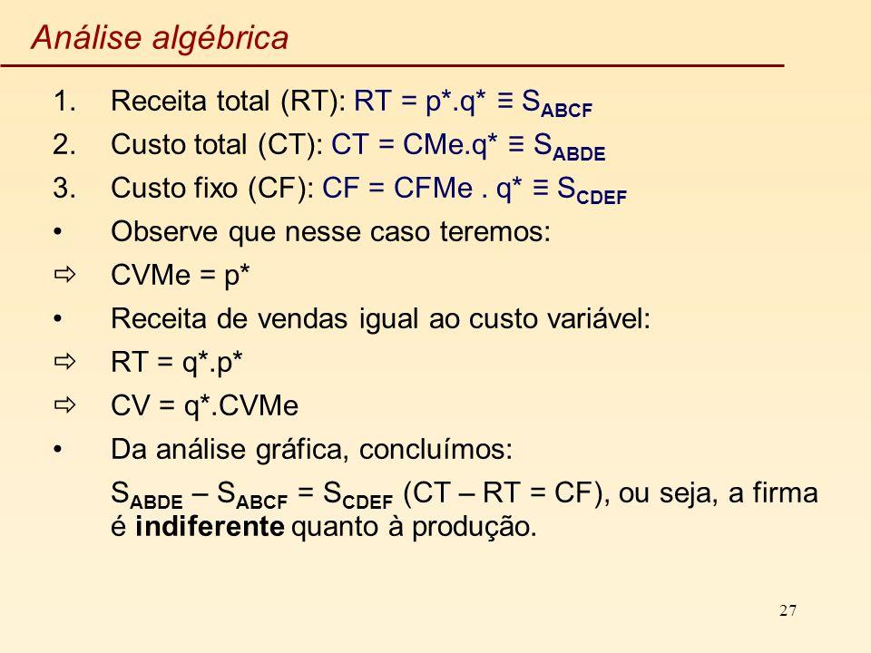 Análise algébrica Receita total (RT): RT = p*.q* ≡ SABCF