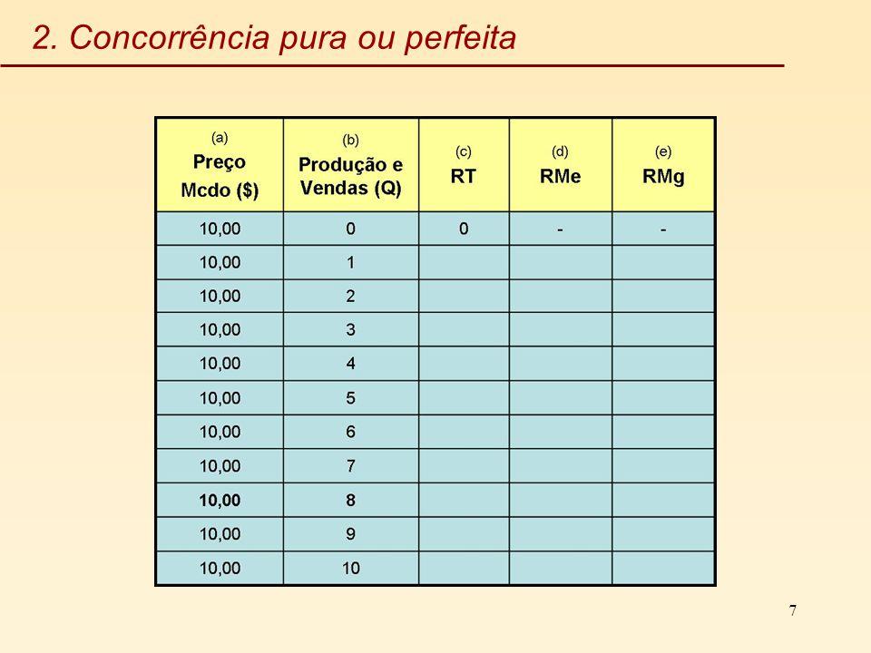 2. Concorrência pura ou perfeita
