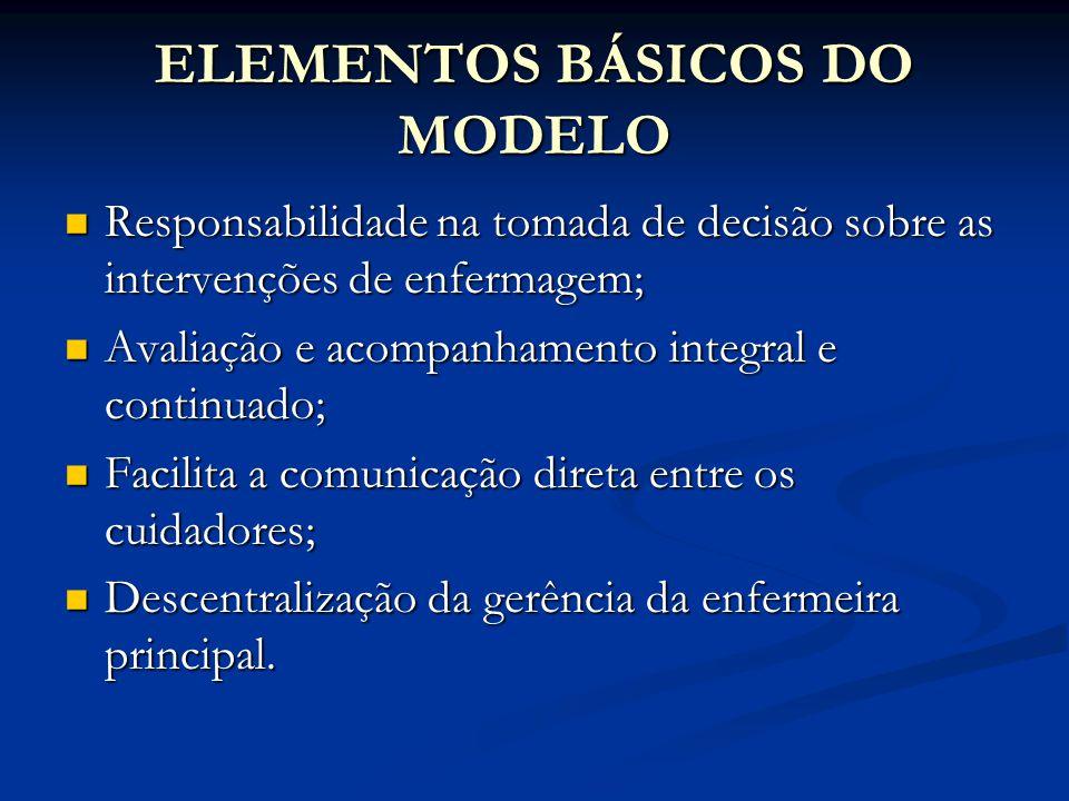 ELEMENTOS BÁSICOS DO MODELO