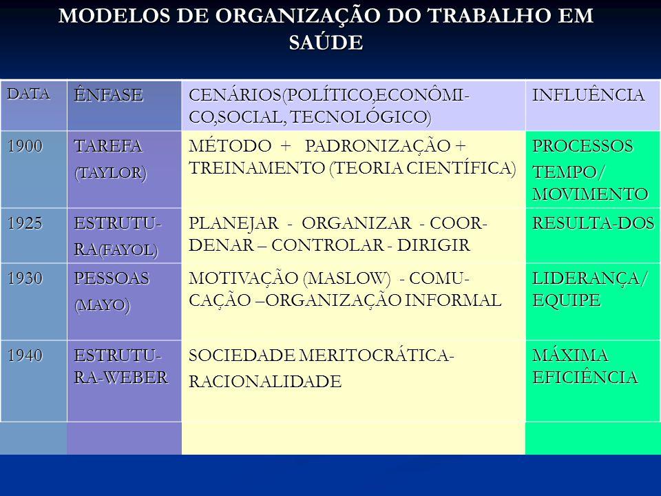 MODELOS DE ORGANIZAÇÃO DO TRABALHO EM SAÚDE