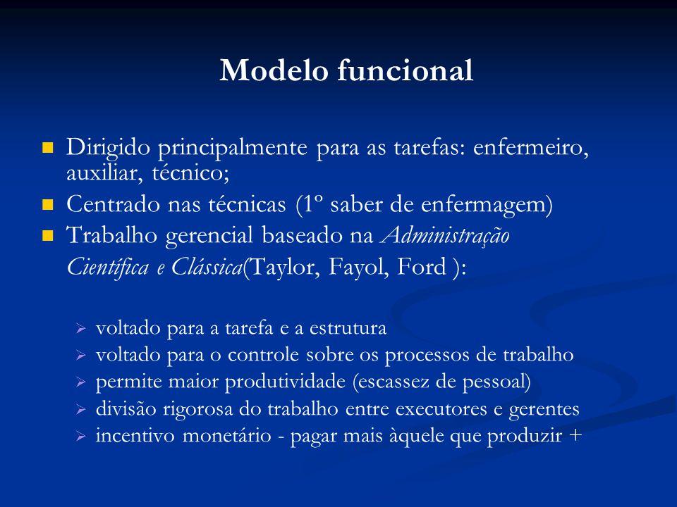 Modelo funcional Dirigido principalmente para as tarefas: enfermeiro, auxiliar, técnico; Centrado nas técnicas (1º saber de enfermagem)
