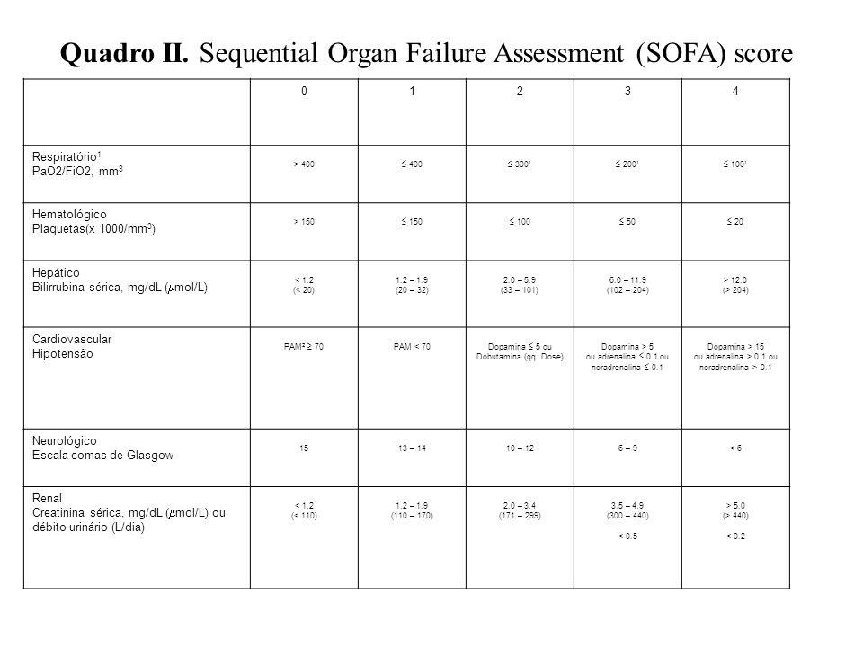 Quadro II. Sequential Organ Failure Assessment (SOFA) score