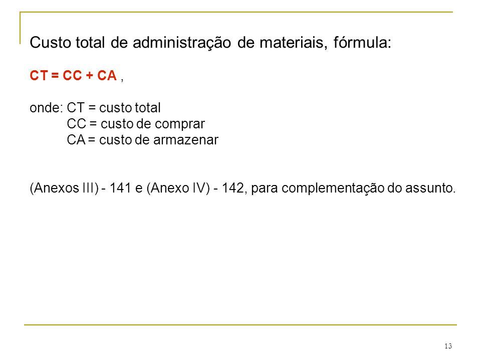 Custo total de administração de materiais, fórmula: