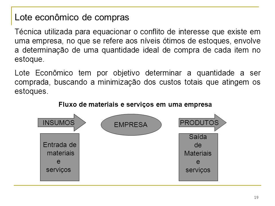 Fluxo de materiais e serviços em uma empresa