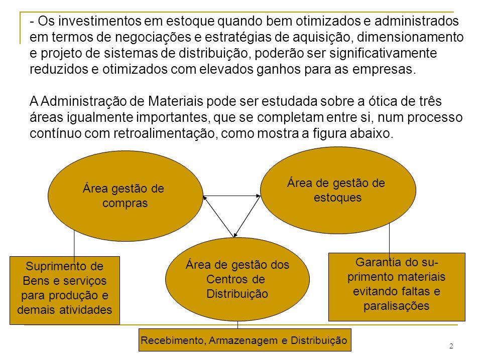 - Os investimentos em estoque quando bem otimizados e administrados