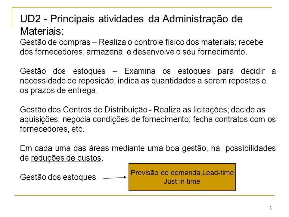 Previsão de demanda,Lead-time